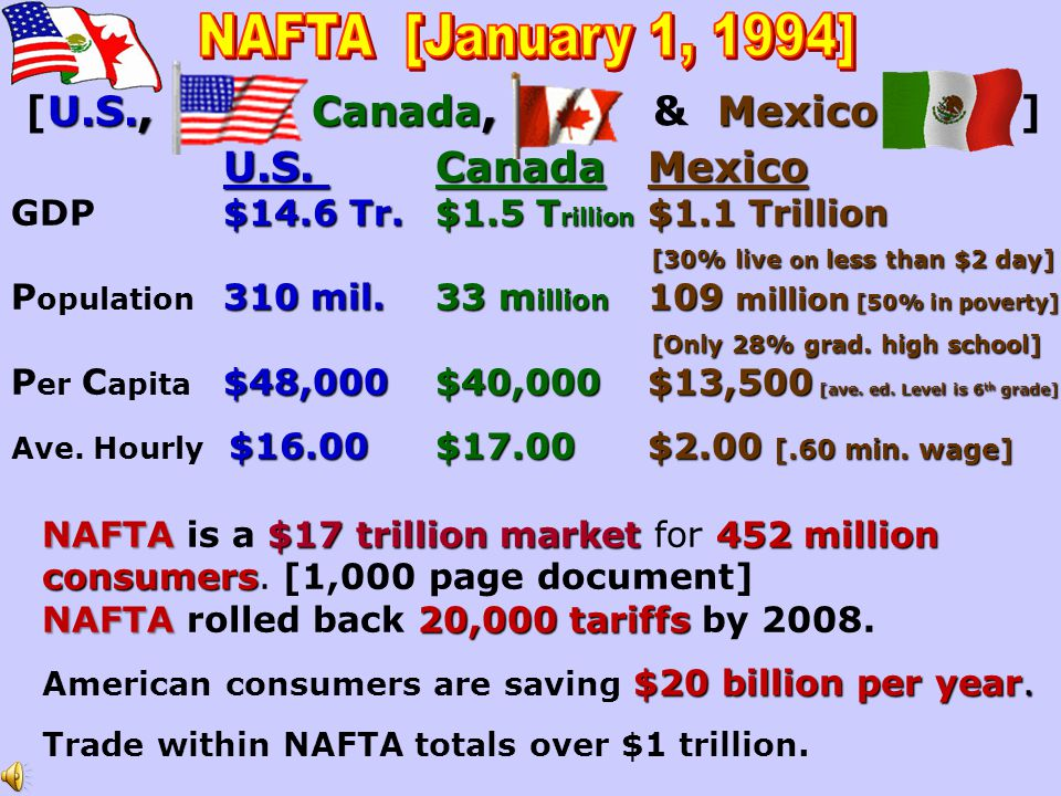 NAFTA [January 1, 1994] [U.S., Canada, & Mexico ] U.S. Canada Mexico